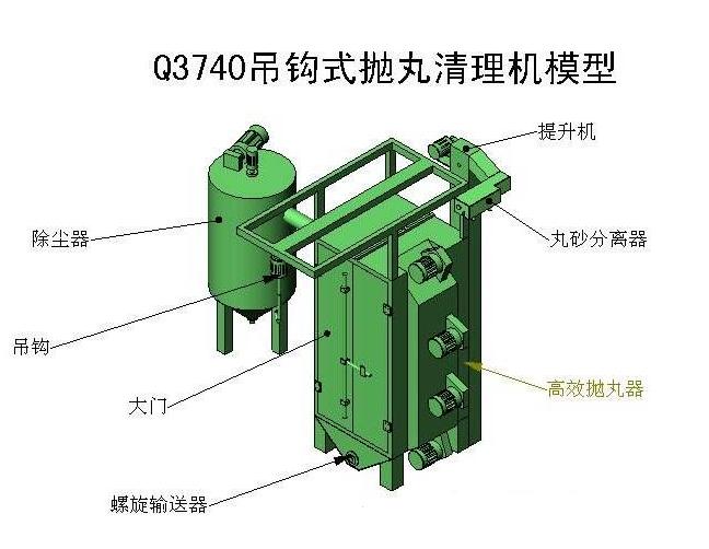 怎么预防吊钩式抛丸清理机的发生突发状况?