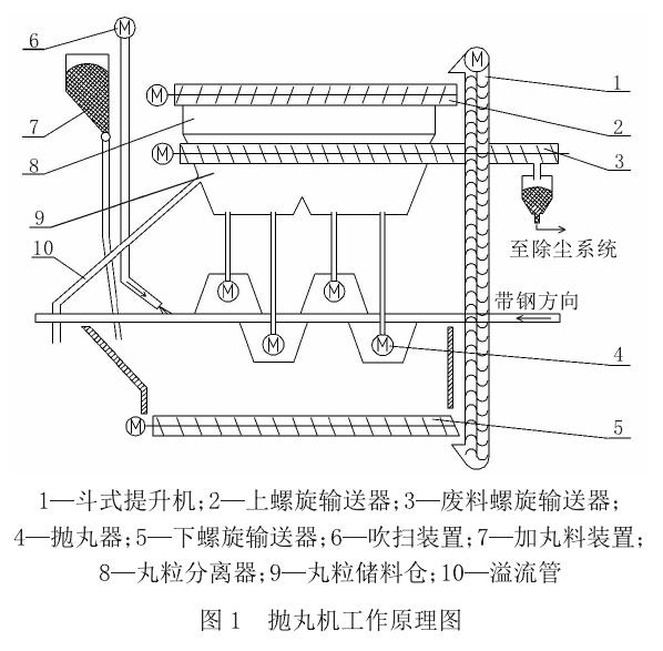 针对抛丸机结构分析与其工作原理