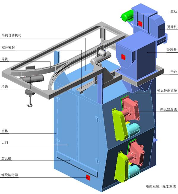 抛丸机分离系统是如何工作的?